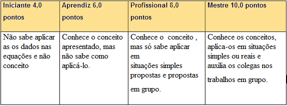 http://portaldoprofessor.mec.gov.br/storage/discovirtual/aulas/1192/imagens/tabelaavalia.jpg
