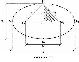Portal do professor c nicas no cap ufrj elipse for Significado de fuera