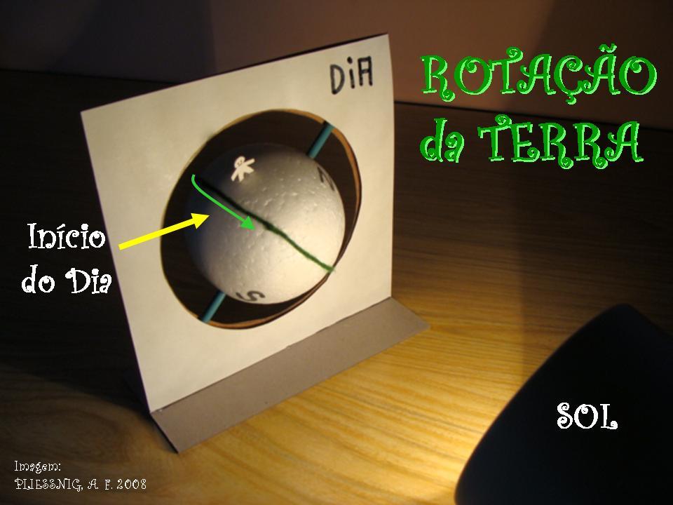 http://portaldoprofessor.mec.gov.br/storage/discovirtual/aulas/1352/imagens/ROTACAO_TERRA_usando_modelo.jpg