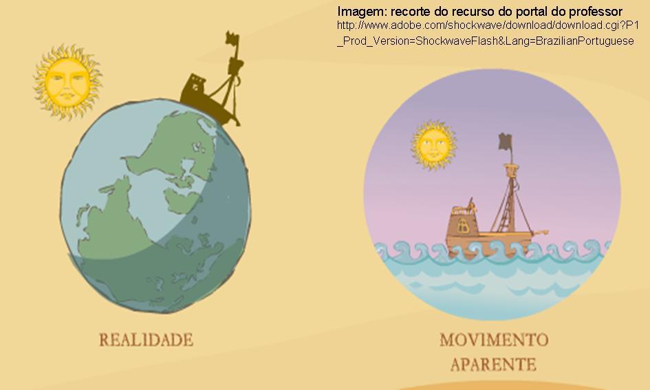 http://portaldoprofessor.mec.gov.br/storage/discovirtual/aulas/1352/imagens/movimento_aparente_do_sol.jpg