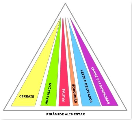 http://portaldoprofessor.mec.gov.br/storage/discovirtual/aulas/1394/imagens/PiramideAlimentar.jpg