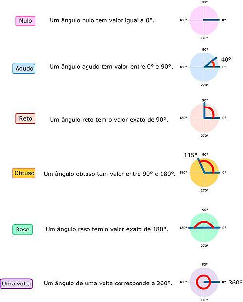 http://portaldoprofessor.mec.gov.br/storage/discovirtual/aulas/1477/imagens/tiposAngulos.jpg