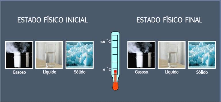 http://portaldoprofessor.mec.gov.br/storage/discovirtual/aulas/399/imagens/mudancaa.jpg