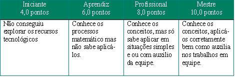 http://portaldoprofessor.mec.gov.br/storage/discovirtual/aulas/577/imagens/avaliacao.JPG
