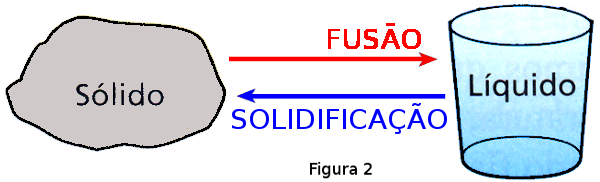A4_F2_Fusao_Solidificacao.png