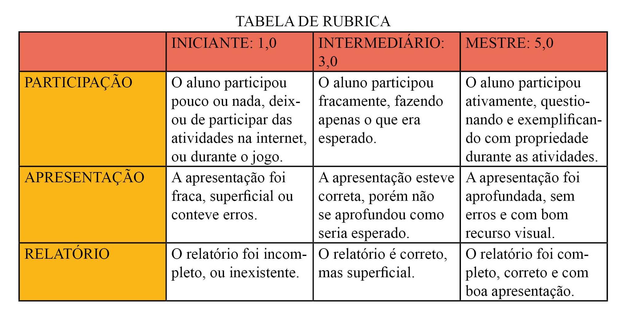 http://portaldoprofessor.mec.gov.br/storage/discovirtual/aulas/904/imagens/rubrica13.jpg