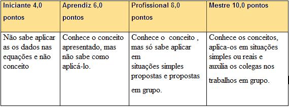 http://portaldoprofessor.mec.gov.br/storage/discovirtual/aulas/958/imagens/tabelaavalia.jpg