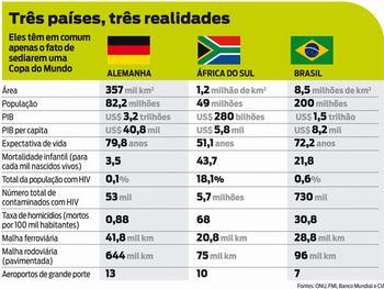 Três países, três realidades