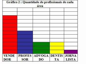 Grafico 2- profissões