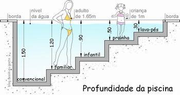 Portal do professor matem tica as medidas em nosso for Piscina olimpica medidas