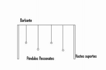 Pendulos ressonantes 4