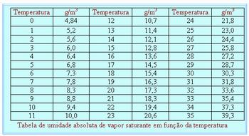 Aula25.Tabela