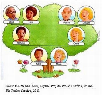 Arvore genealogica 1