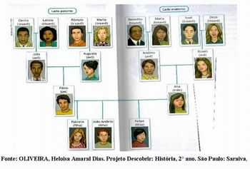 Arvore genealogica..