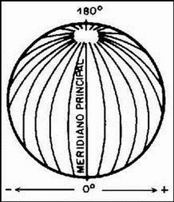 Planeta Terra – semi meridianos